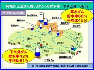 渡良瀬川 取水制限20パーセントへ(日直予報士) - 日本気象協会 tenki.jp