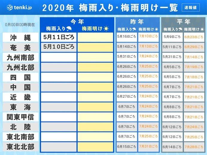 今年の梅雨入りどうなる? 1か月予報(日直予報士 2020年05月14日) - 日本気象協会 tenki.jp