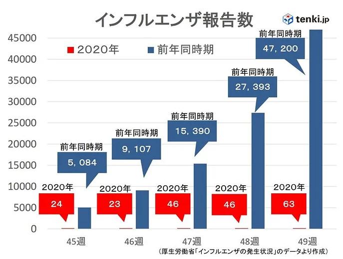 インフルエンザ報告数 まだ少ない状況続く(日直予報士 2020年12月12日) - 日本気象協会