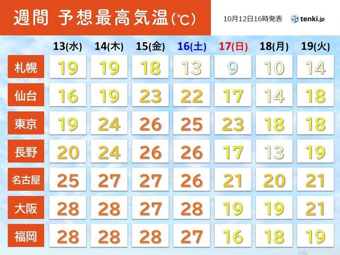 17日(日)以降 全国的に気温は平年より低く 低温が続く 紅葉の色づきが進みそう(気象予報士 白石 圭子 2021年10月12日)